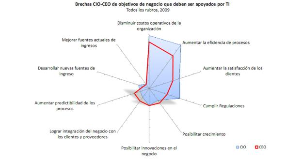 Breachas CIO-CEO
