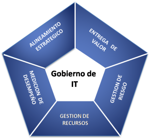 COBIT - Gobierno IT