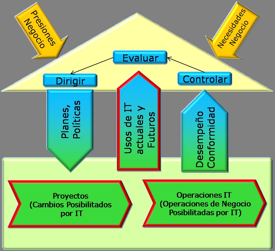 Modelo de la Gobernanza Corporativa de la TI. ISO 38500