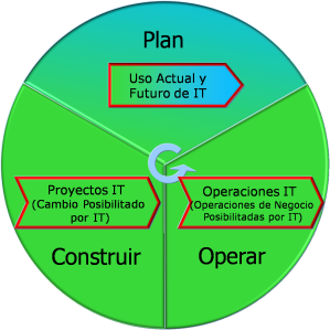 Toomey - Figura 2 - ISO 38500 en modelo de negocio