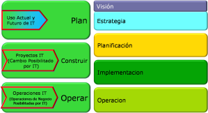 Toomey - Figura 3 - Sistemas de Gestión Primarios