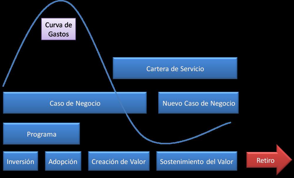 Val IT 2.0 – El Caso de Negocio como una herramienta operacional (3/6)