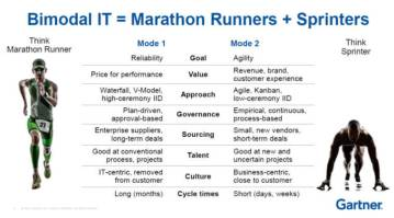 bimodal-it-sprint
